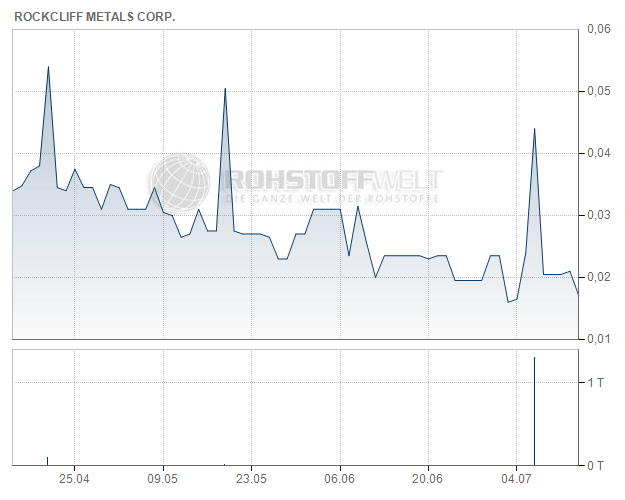Rockcliff Metals Corp.