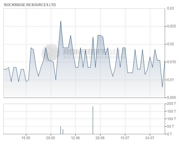Rockridge Resources Ltd.
