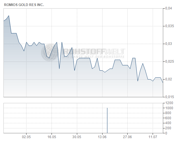 Romios Gold Resources Inc.