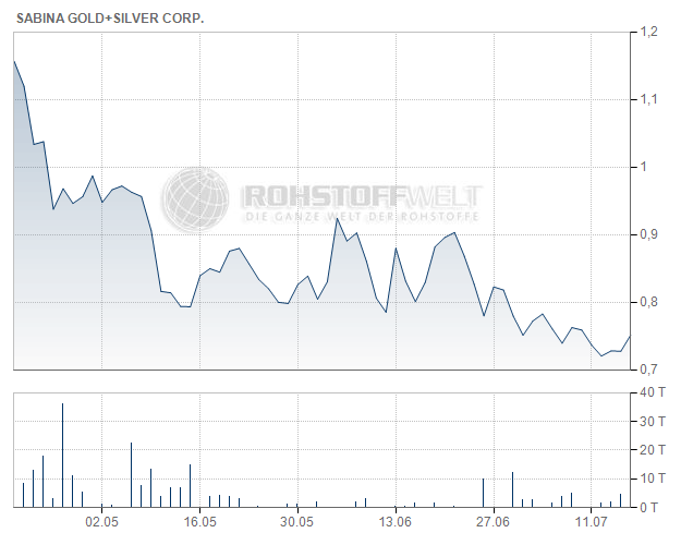 Sabina Gold & Silver Corp.