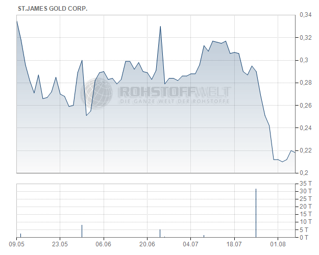 St. James Gold Corp.