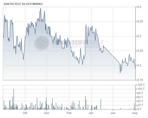 Santacruz Silver Mining Ltd.