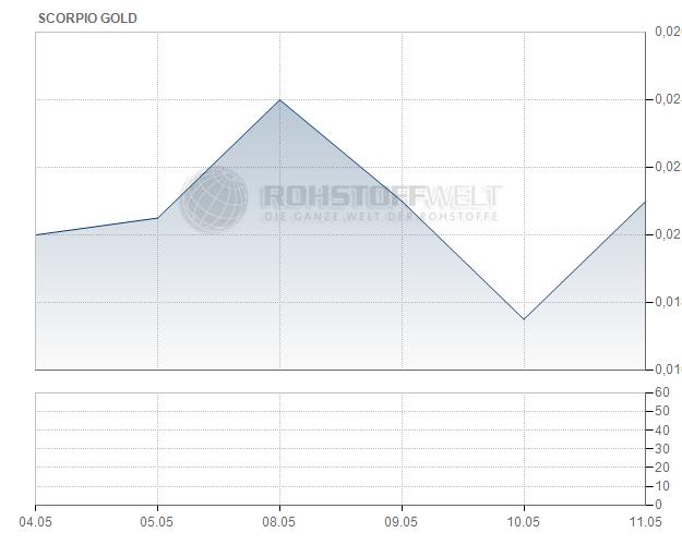 Scorpio Gold Corp.