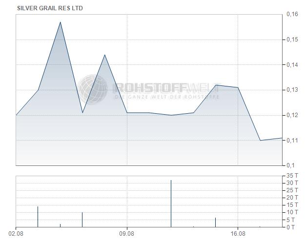 Silver Grail Resources Ltd.