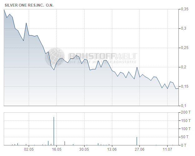 Silver One Resources Inc.