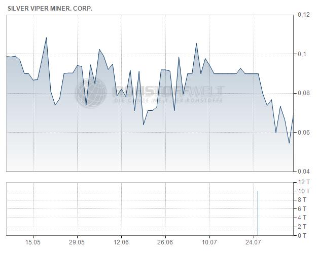 Silver Viper Minerals Corp.