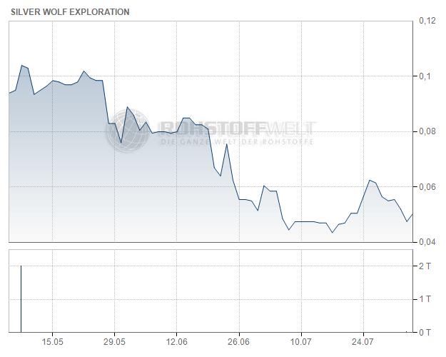 Silver Wolf Exploration Ltd.