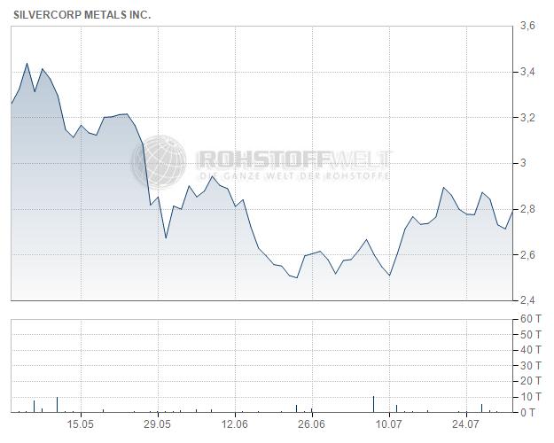 Silvercorp Metals Inc.