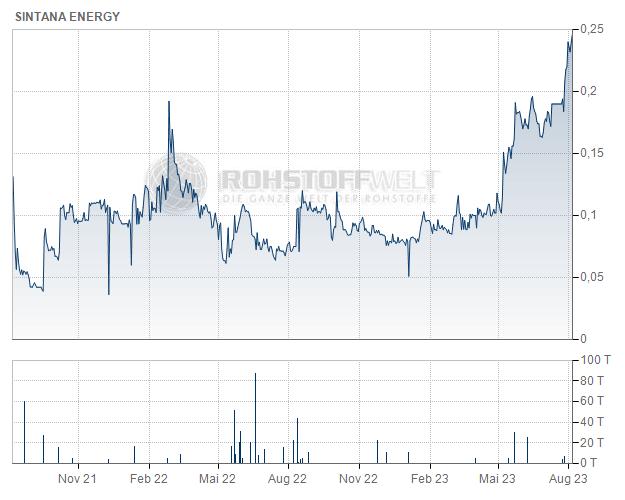 Sintana Energy Inc.