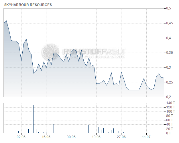 Skyharbour Resources Ltd.