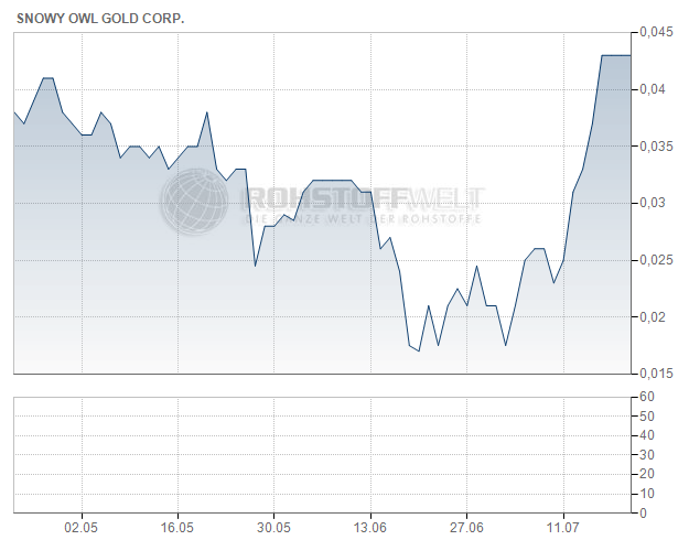 Snowy Owl Gold Corp.
