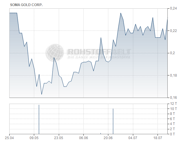 Soma Gold Corp.