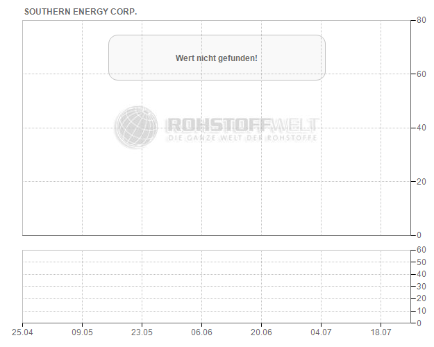 Southern Energy Corp.