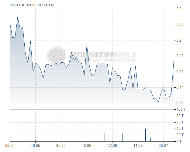 Southern Silver Exploration Corp.