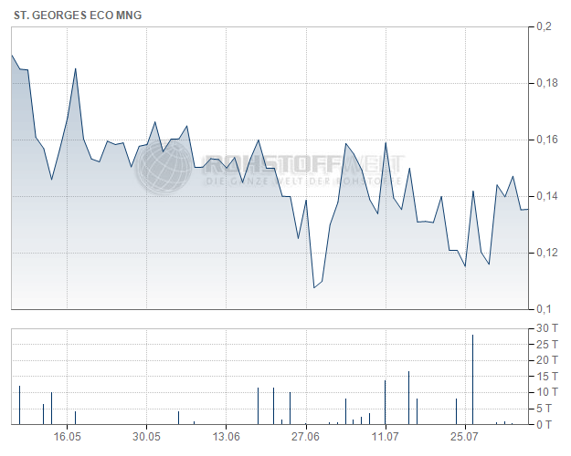 St-Georges Eco-Mining Corp.