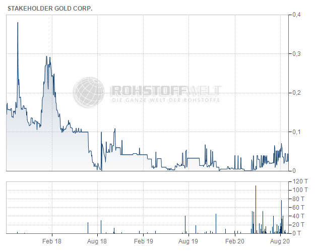Stakeholder Gold Corp.