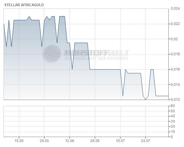 Stellar AfricaGold Inc.