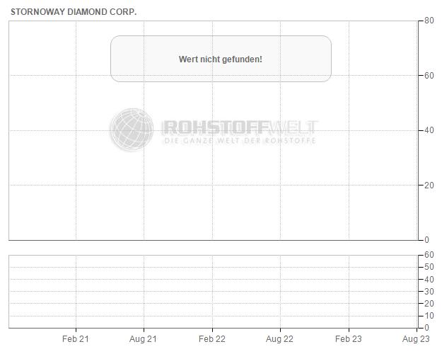 Stornoway Diamond Corp.