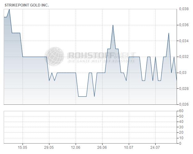 StrikePoint Gold Inc.