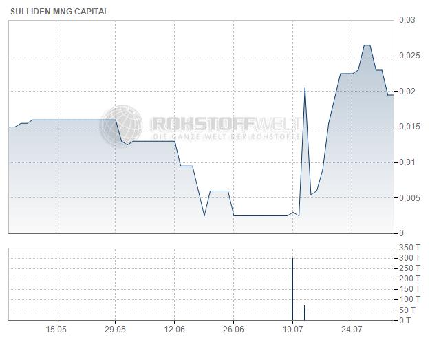 Sulliden Mining Capital Inc.