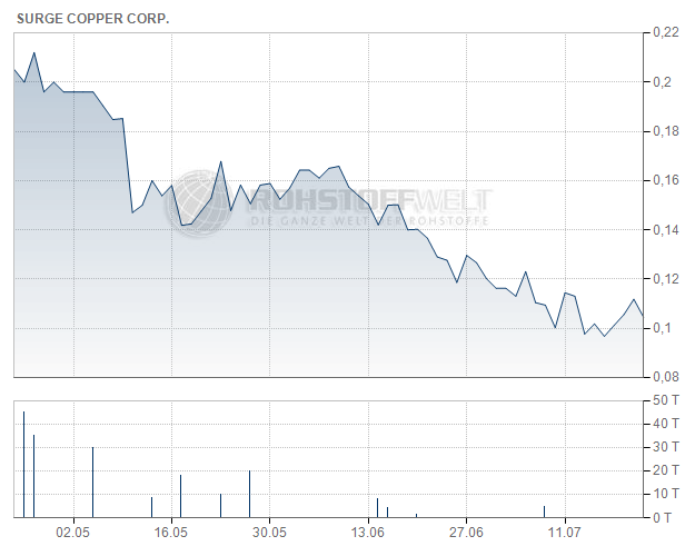 Surge Copper Corp.