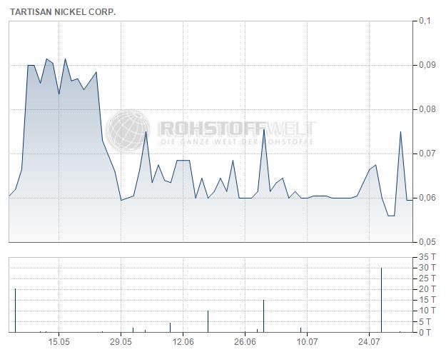 Tartisan Nickel Corp.