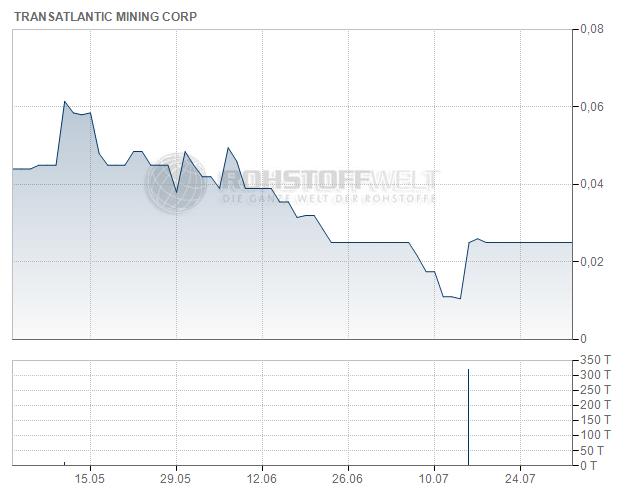 Transatlantic Mining Corp.