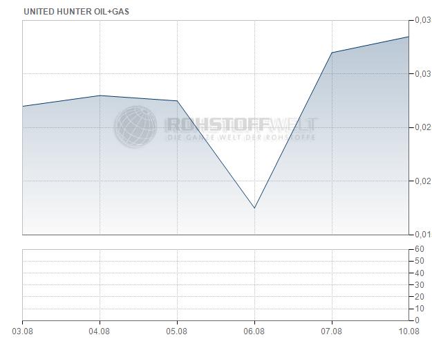 United Hunter Oil & Gas Corp.