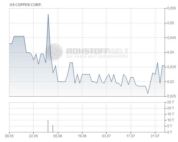 US Copper Corp.