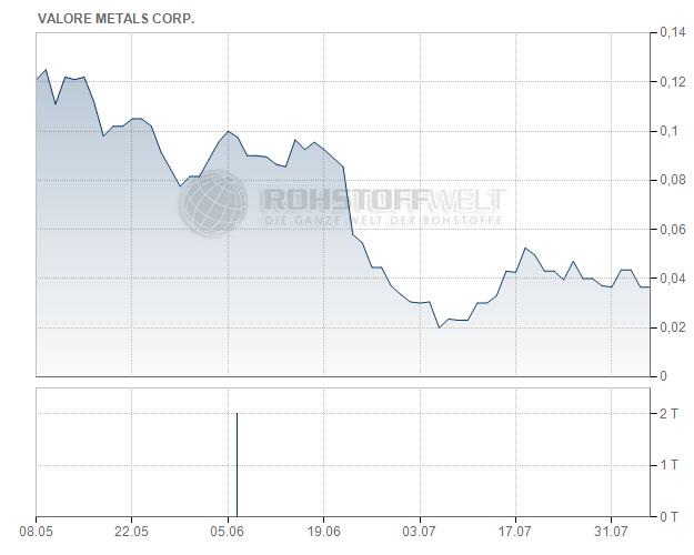 ValOre Metals Corp.