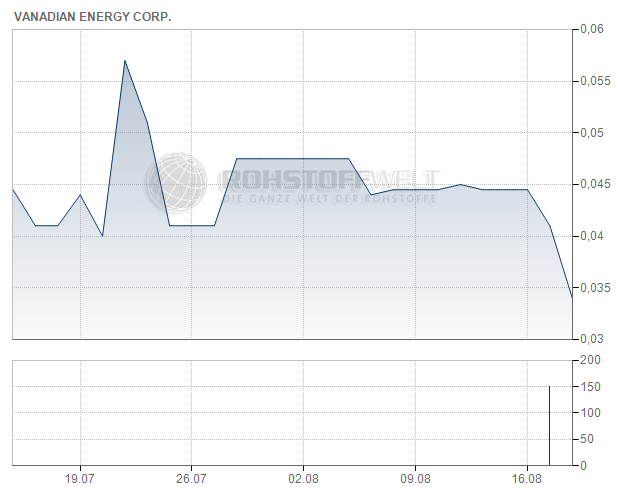 Vanadian Energy Corp.