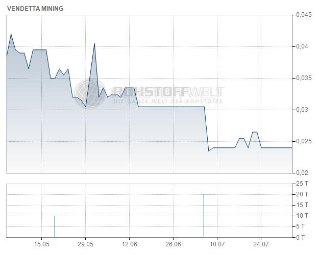Vendetta Mining Corp.