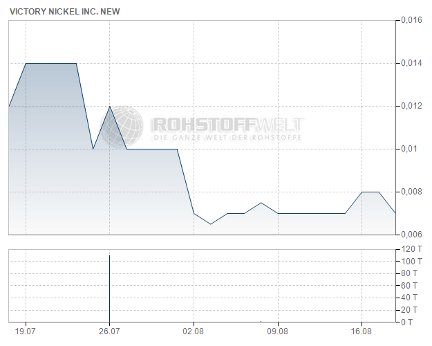 Victory Nickel Inc.