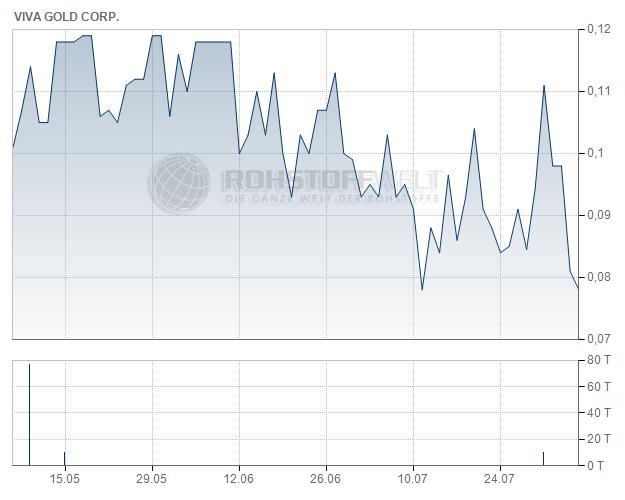 Viva Gold Corp.