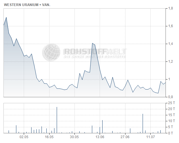 Western Uranium & Vanadium Corp.