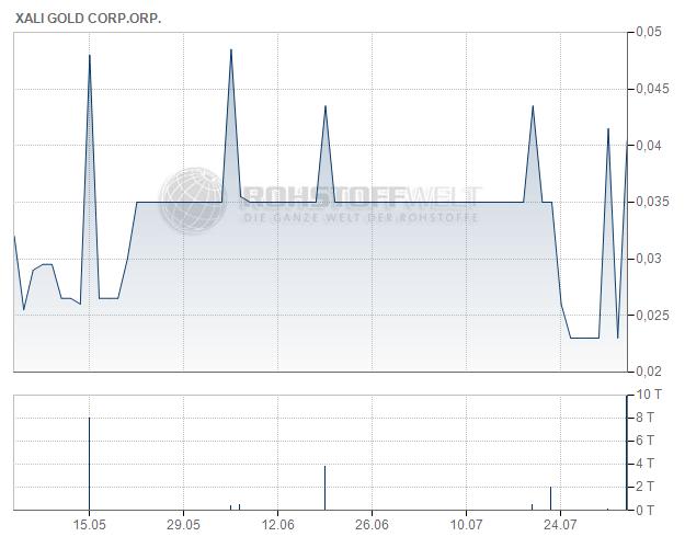 Xali Gold Corp.