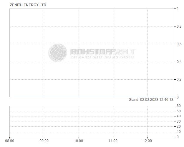 Zenith Energy Ltd.