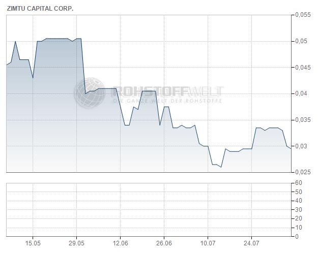 Zimtu Capital Corp.