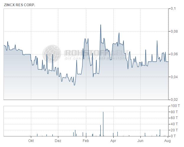 ZincX Resources Corp.