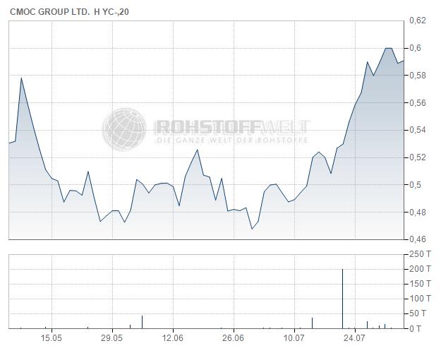 China Molybdenum Corporation Ltd.
