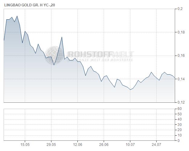 Lingbao Gold Company Ltd.