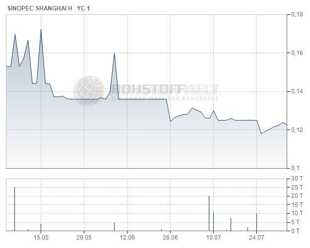 Sinopec Shanghai Petrochemical Co. Ltd.