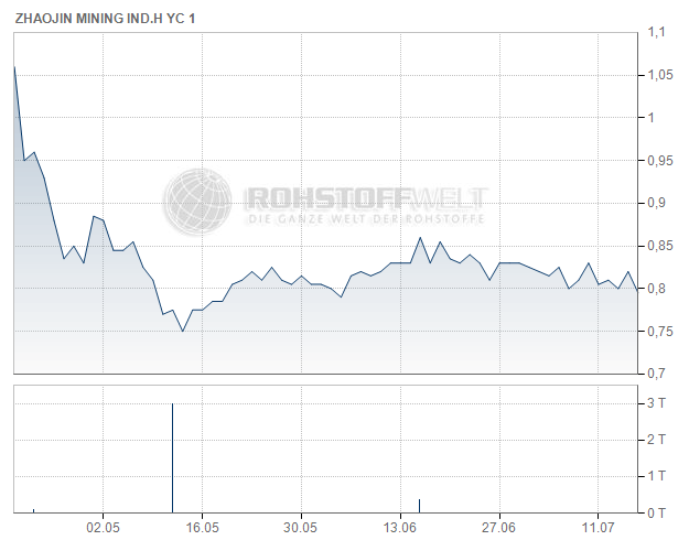 Zhaojin Mining Industry Company Ltd.