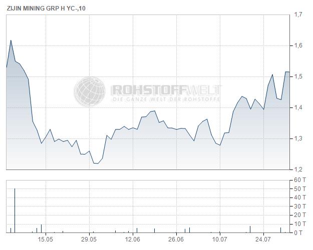 Zijin Mining Group Co. Ltd.