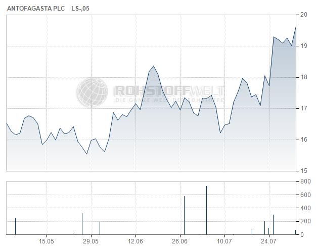 Antofagasta plc