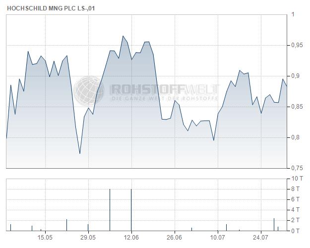 Hochschild Mining plc