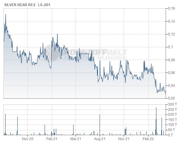 Silver Bear Resources Plc