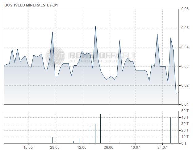 Bushveld Minerals Ltd.