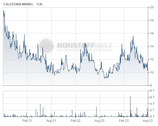 Caledonia Mining Corporation plc