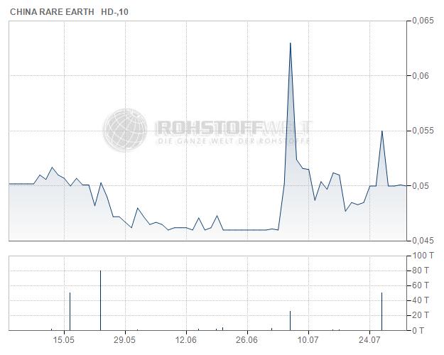 China Rare Earth Holdings Ltd.